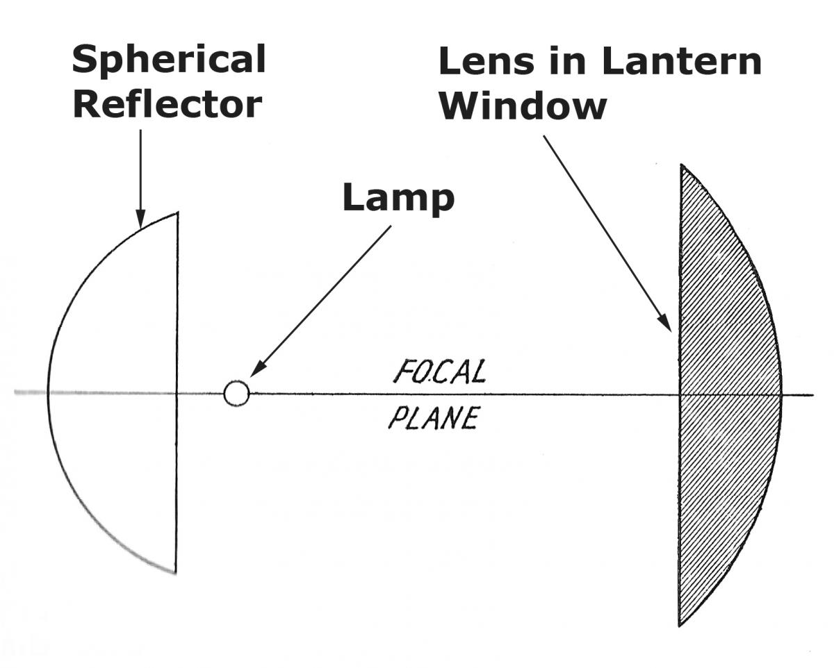 lens use prior to fresnel by thomas tag us lighthouse society mr rogers windows